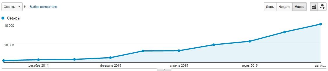 Число посетителей сайта, пришедших исключительно из поисковых систем, увеличилось в 20 раз