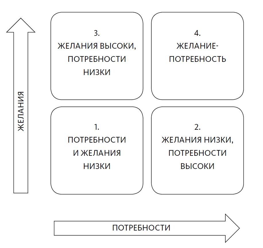 Схема потребностей, желаний и желаний-потребностей