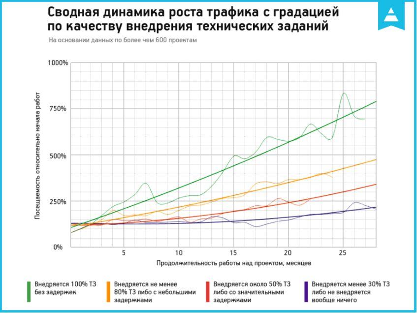 Сводная динамика роста трафика с градацией по качеству внедрения технических заданий