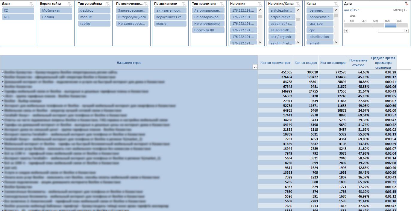 Показатели конкретных страниц сайта