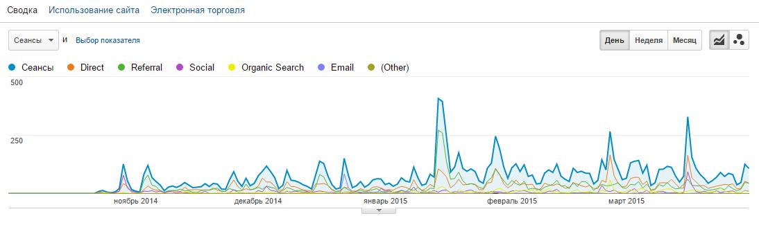 Данные из Google Analytics