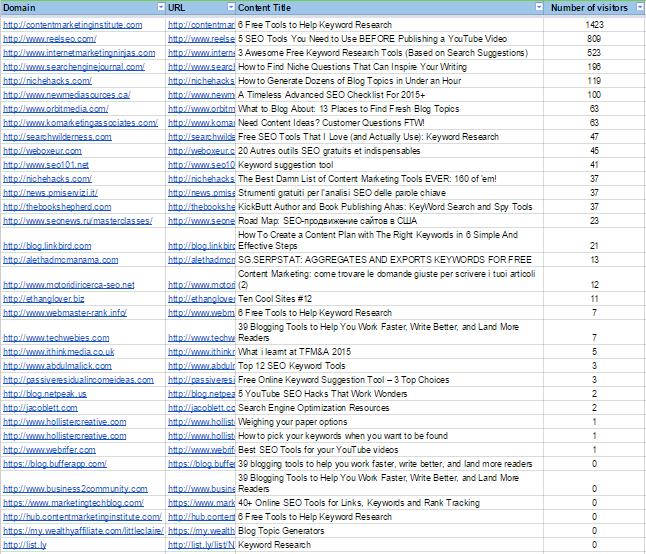 Для анализа эффективности каналов мы собрали все основные статейные публикации в отдельный документ