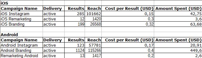 Результаты по всем трем типам кампаний